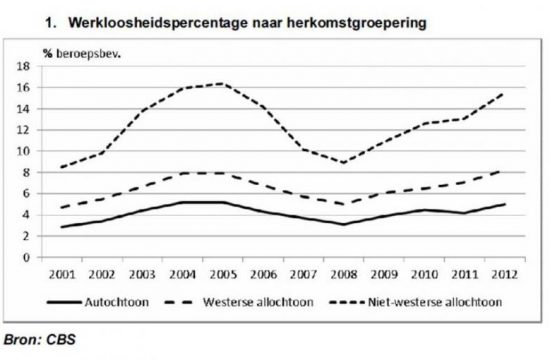 werkeloosheid on procent in nederland